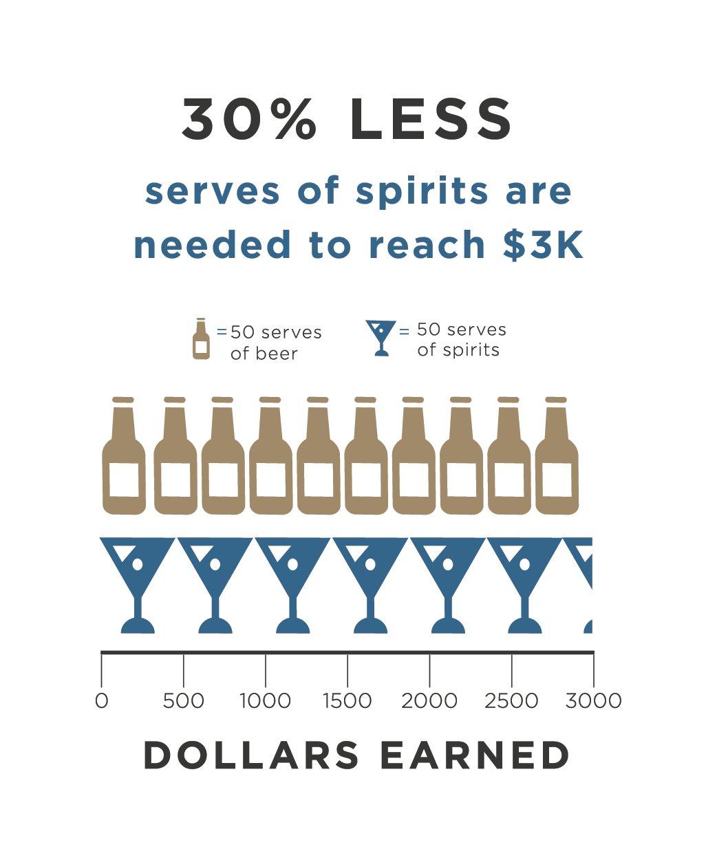 Nielsen_Premium Spirits_Value Graphic